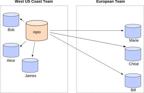 Two teams sharing a central repository
