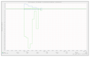 IO/sec graph for a USB disk, while hardlink was running on a collection of rsnapshot daily archives.